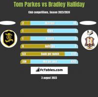 Tom Parkes vs Bradley Halliday h2h player stats