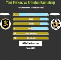 Tom Parkes vs Brandon Haunstrup h2h player stats