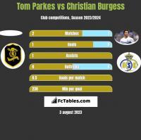 Tom Parkes vs Christian Burgess h2h player stats