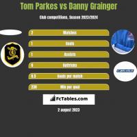 Tom Parkes vs Danny Grainger h2h player stats