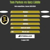 Tom Parkes vs Gary Liddle h2h player stats