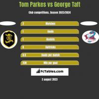 Tom Parkes vs George Taft h2h player stats
