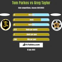 Tom Parkes vs Greg Taylor h2h player stats