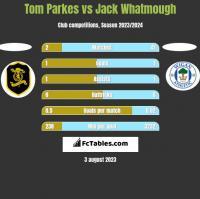 Tom Parkes vs Jack Whatmough h2h player stats