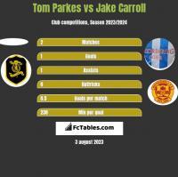 Tom Parkes vs Jake Carroll h2h player stats