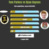 Tom Parkes vs Ryan Haynes h2h player stats