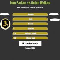 Tom Parkes vs Anton Walkes h2h player stats