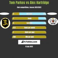 Tom Parkes vs Alex Hartridge h2h player stats