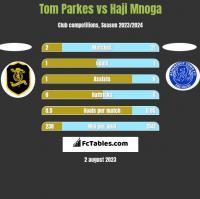 Tom Parkes vs Haji Mnoga h2h player stats