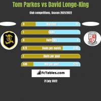 Tom Parkes vs David Longe-King h2h player stats