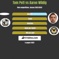 Tom Pett vs Aaron Wildig h2h player stats