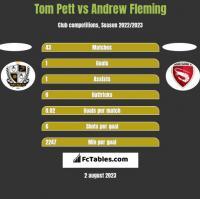 Tom Pett vs Andrew Fleming h2h player stats