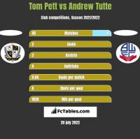 Tom Pett vs Andrew Tutte h2h player stats