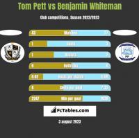 Tom Pett vs Benjamin Whiteman h2h player stats