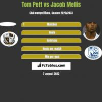Tom Pett vs Jacob Mellis h2h player stats