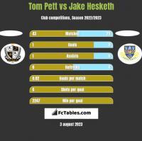 Tom Pett vs Jake Hesketh h2h player stats