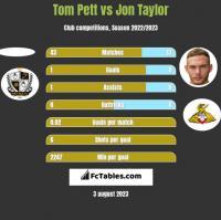 Tom Pett vs Jon Taylor h2h player stats