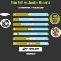 Tom Pett vs Jordan Roberts h2h player stats