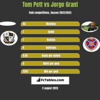 Tom Pett vs Jorge Grant h2h player stats