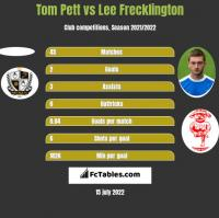 Tom Pett vs Lee Frecklington h2h player stats