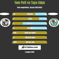 Tom Pett vs Tayo Edun h2h player stats