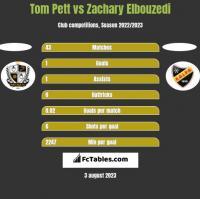 Tom Pett vs Zachary Elbouzedi h2h player stats