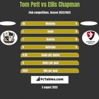 Tom Pett vs Ellis Chapman h2h player stats