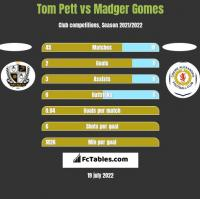 Tom Pett vs Madger Gomes h2h player stats