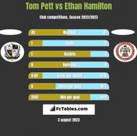 Tom Pett vs Ethan Hamilton h2h player stats