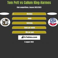 Tom Pett vs Callum King-Harmes h2h player stats