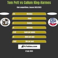 Tom Pett vs Callum King-Harmes h2h player stats