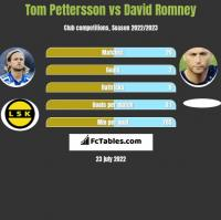 Tom Pettersson vs David Romney h2h player stats