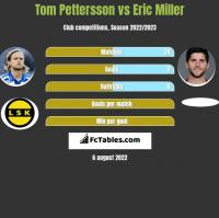 Tom Pettersson vs Eric Miller h2h player stats