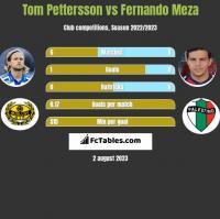 Tom Pettersson vs Fernando Meza h2h player stats