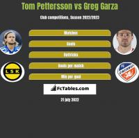 Tom Pettersson vs Greg Garza h2h player stats