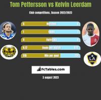 Tom Pettersson vs Kelvin Leerdam h2h player stats