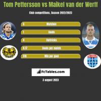 Tom Pettersson vs Maikel van der Werff h2h player stats