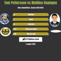 Tom Pettersson vs Mathieu Deplagne h2h player stats
