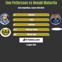 Tom Pettersson vs Ronald Matarrita h2h player stats