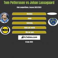 Tom Pettersson vs Johan Lassagaard h2h player stats