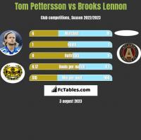 Tom Pettersson vs Brooks Lennon h2h player stats