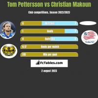 Tom Pettersson vs Christian Makoun h2h player stats