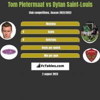 Tom Pietermaat vs Dylan Saint-Louis h2h player stats