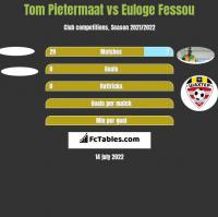 Tom Pietermaat vs Euloge Fessou h2h player stats