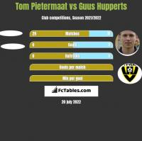 Tom Pietermaat vs Guus Hupperts h2h player stats