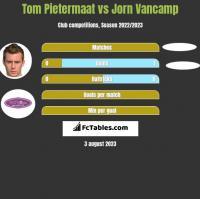 Tom Pietermaat vs Jorn Vancamp h2h player stats