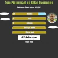 Tom Pietermaat vs Killan Overmeire h2h player stats