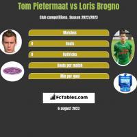 Tom Pietermaat vs Loris Brogno h2h player stats