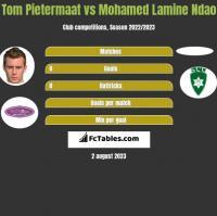 Tom Pietermaat vs Mohamed Lamine Ndao h2h player stats