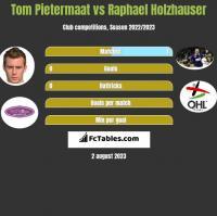 Tom Pietermaat vs Raphael Holzhauser h2h player stats